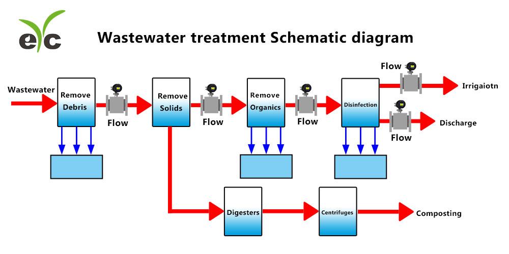 Eyc Fem06 Electromagnetic Flowmeter Industry Application