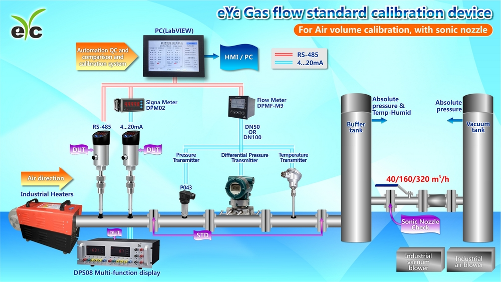 Features of the eYc gas flow standard calibration device